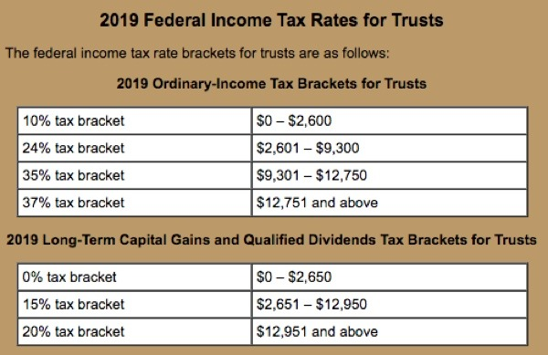 This image has an empty alt attribute; its file name is 2019-Fed-Income-Tax-Rates-for-Trusts.jpg